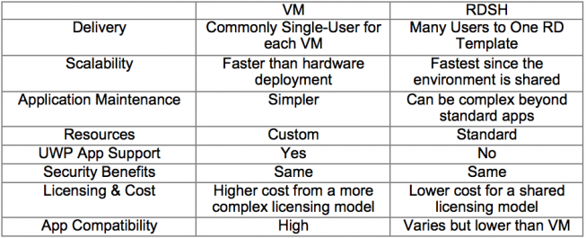 remote desktop vs virtual machine comparison graph