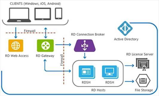 Remote Desktop Services (RDS) Deployment